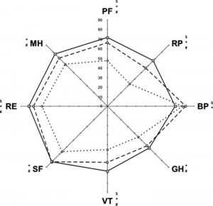 Figure 4. Radar chart of the HRQOL before ICU admission in long-term survivors (n = 252) and nonsurvivors (n = 159) vs the healthy population. Solid line with square = healthy population; interrupted line with circle = survivors pre-ICU admission; interrupted line with diamond = nonsurvivors pre-ICU admission; $ = long-term survivors pre-ICU admission vs healthy population (significant difference, Table 3); * = nonsurvivors pre-ICU admission vs healthy population (significant difference, Table 3); # = pre-ICU admission long-term survivors vs nonsurvivors at 6-month follow-up vs healthy population (significant difference, Table 3).